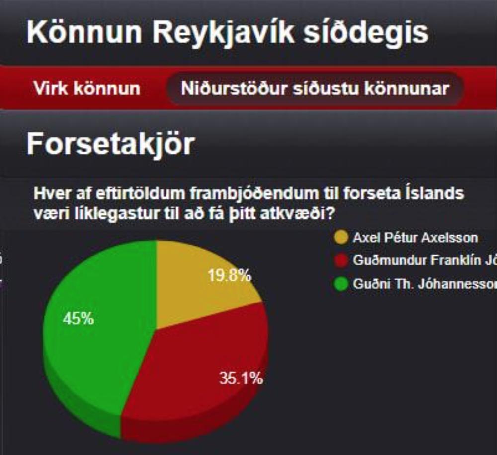 Guðmundur Franklín segist hafa fengið hótanir eftir gott gengi í skoðanakönnun